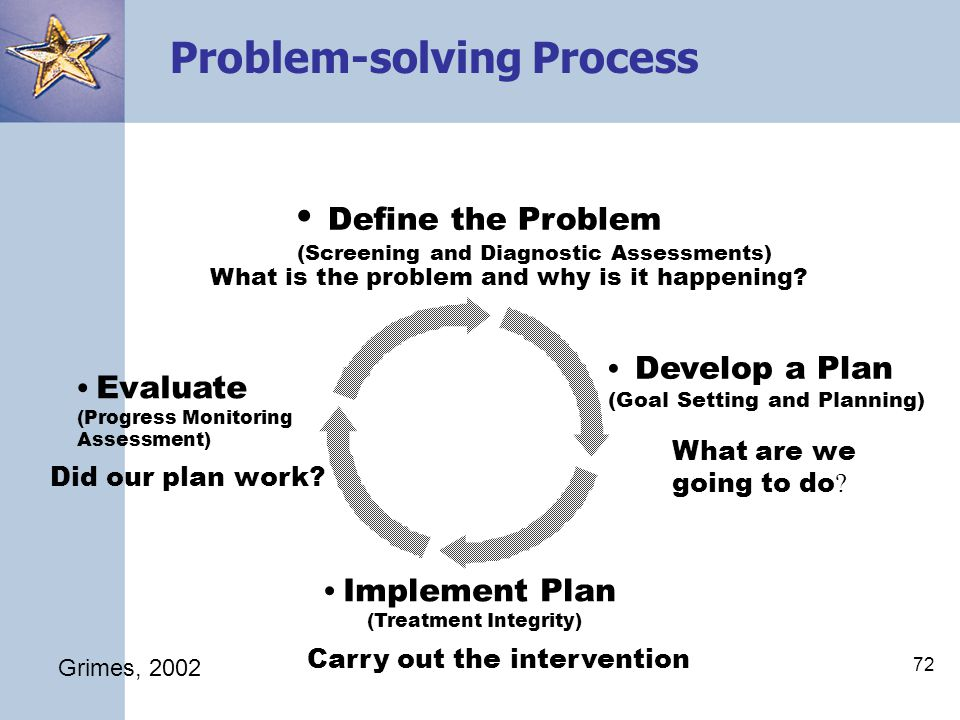 72 Problem-solving Process Implement Plan (Treatment Integrity) Carry out the intervention Evaluate (Progress Monitoring Assessment) Did our plan work.