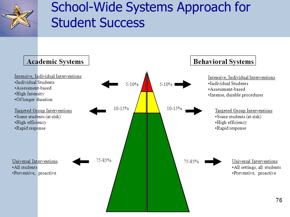 76 Academic SystemsBehavioral Systems 5-10% 10-15% Intensive, Individual Interventions Individual Students Assessment-based High Intensity Of longer duration Intensive, Individual Interventions Individual Students Assessment-based Intense, durable procedures Targeted Group Interventions Some students (at-risk) High efficiency Rapid response Targeted Group Interventions Some students (at-risk) High efficiency Rapid response 75-85% Universal Interventions All students Preventive, proactive Universal Interventions All settings, all students Preventive, proactive School-Wide Systems Approach for Student Success