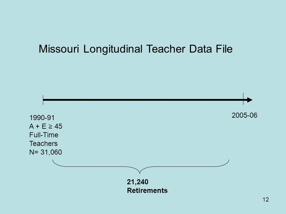 12 1990-91 A + E ≥ 45 Full-Time Teachers N= 31,060 2005-06 21,240 Retirements Missouri Longitudinal Teacher Data File