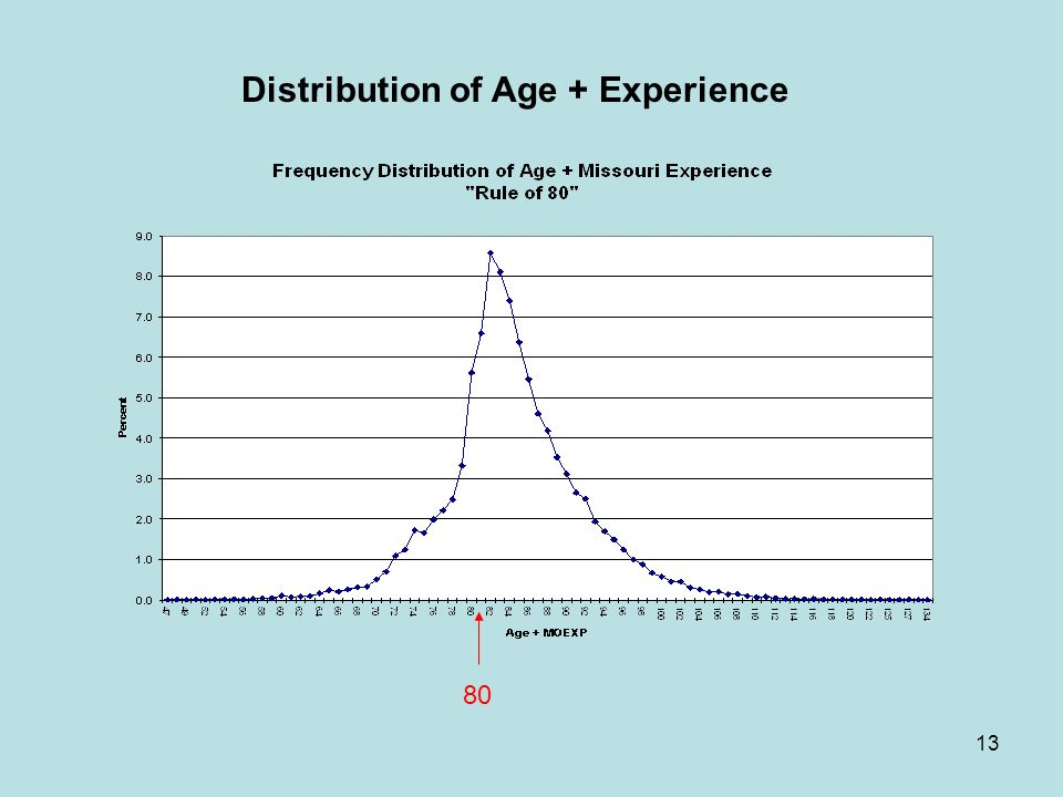 13 80 Distribution of Age + Experience