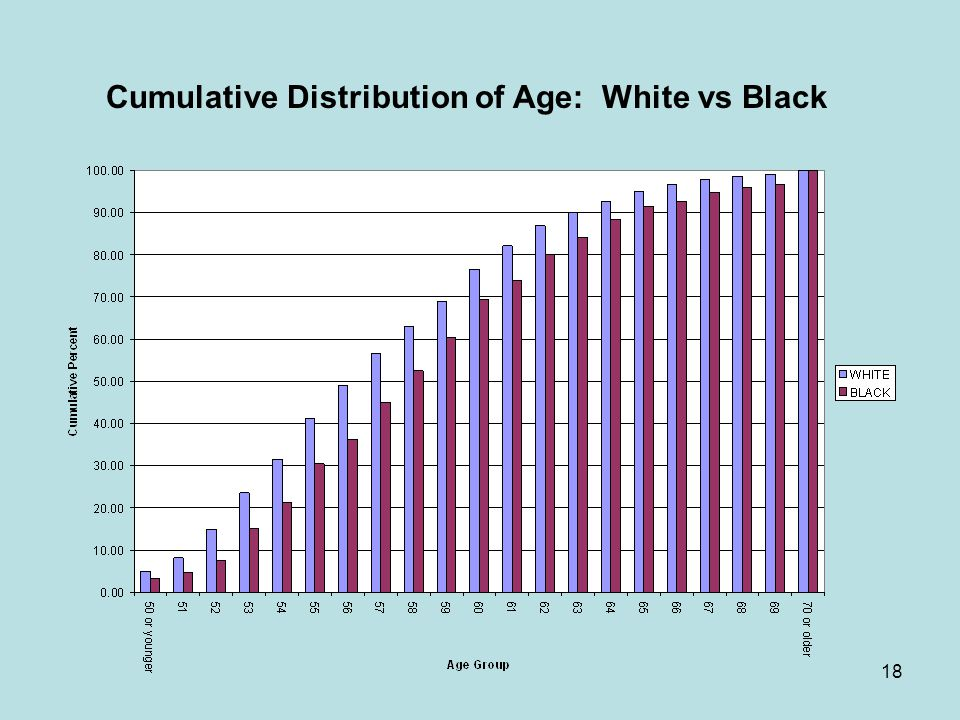 18 Cumulative Distribution of Age: White vs Black