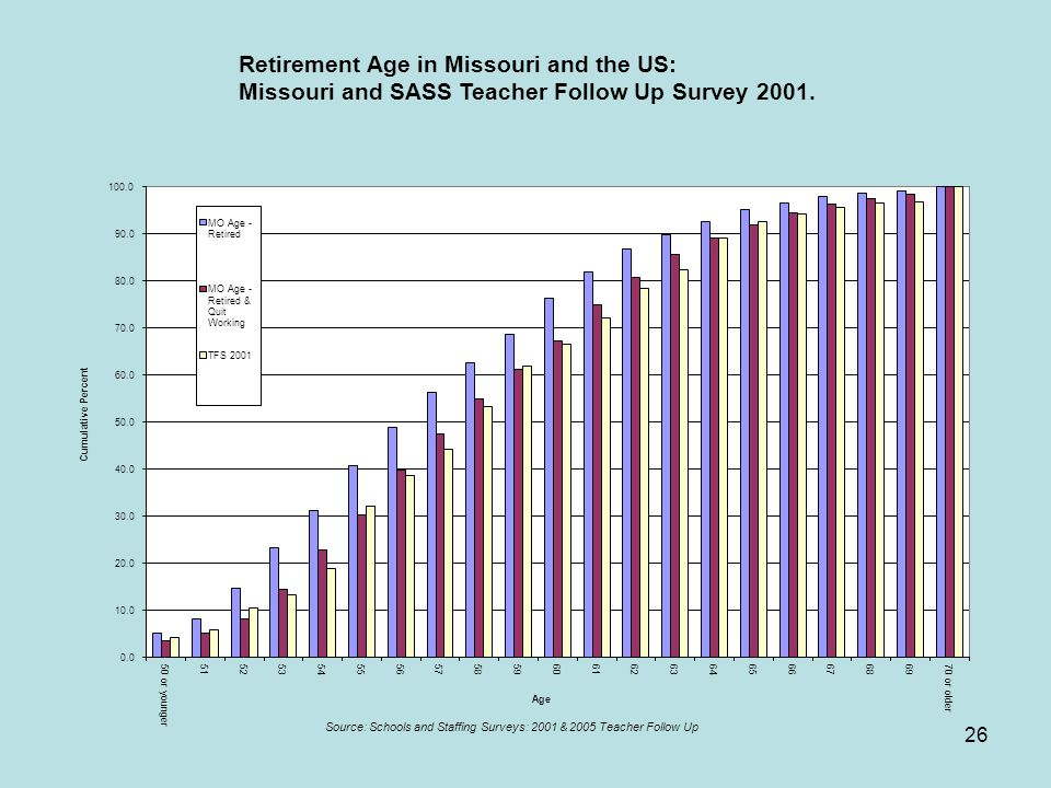 26 Retirement Age in Missouri and the US: Missouri and SASS Teacher Follow Up Survey 2001.