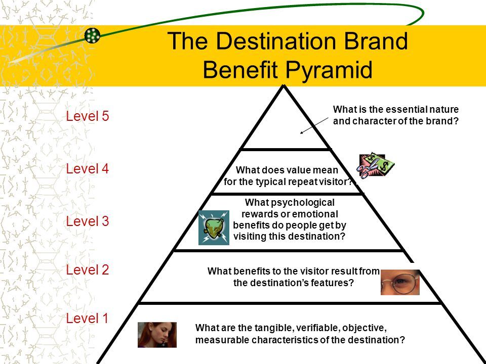 The Destination Brand Benefit Pyramid What is the essential nature and character of the brand? What psychological rewards or emotional benefits do peo