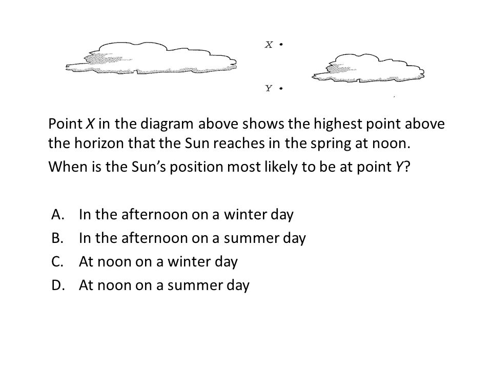 Point X in the diagram above shows the highest point above the horizon that the Sun reaches in the spring at noon. When is the Sun's position most lik