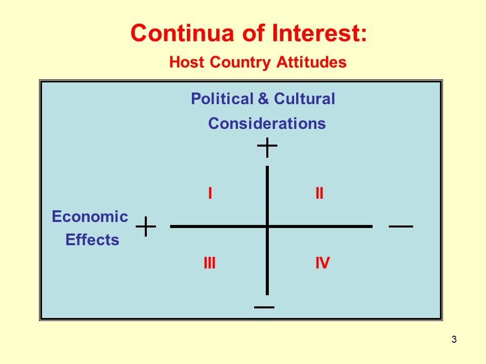 3 Continua of Interest: Host Country Attitudes Political & Cultural Considerations I II Economic Effects III IV