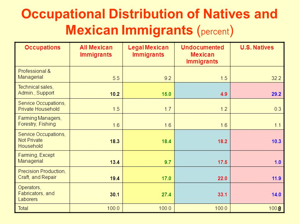 8 Occupational Distribution of Natives and Mexican Immigrants ( percent ) OccupationsAll Mexican Immigrants Legal Mexican Immigrants Undocumented Mexi