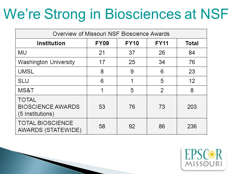 Overview of Missouri NSF Bioscience Awards InstitutionFY09FY10FY11Total MU21372684 Washington University17253476 UMSL89623 SLU61512 MS&T1528 TOTAL BIOSCIENCE AWARDS (5 Institutions) 537673203 TOTAL BIOSCIENCE AWARDS (STATEWIDE) 589286236 We're Strong in Biosciences at NSF