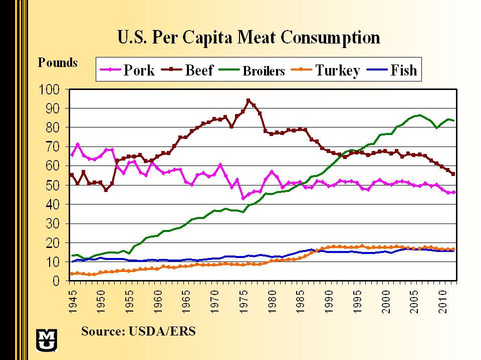 Source: USDA/ERS