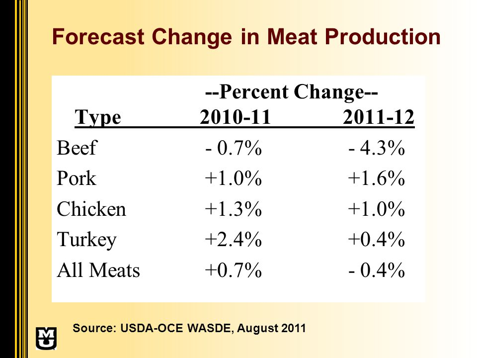 Forecast Change in Meat Production --Percent Change-- Type 2010-112011-12 Beef - 0.7% - 4.3% Pork +1.0% +1.6% Chicken +1.3% +1.0% Turkey +2.4% +0.4% All Meats +0.7% - 0.4% Source: USDA-OCE WASDE, August 2011