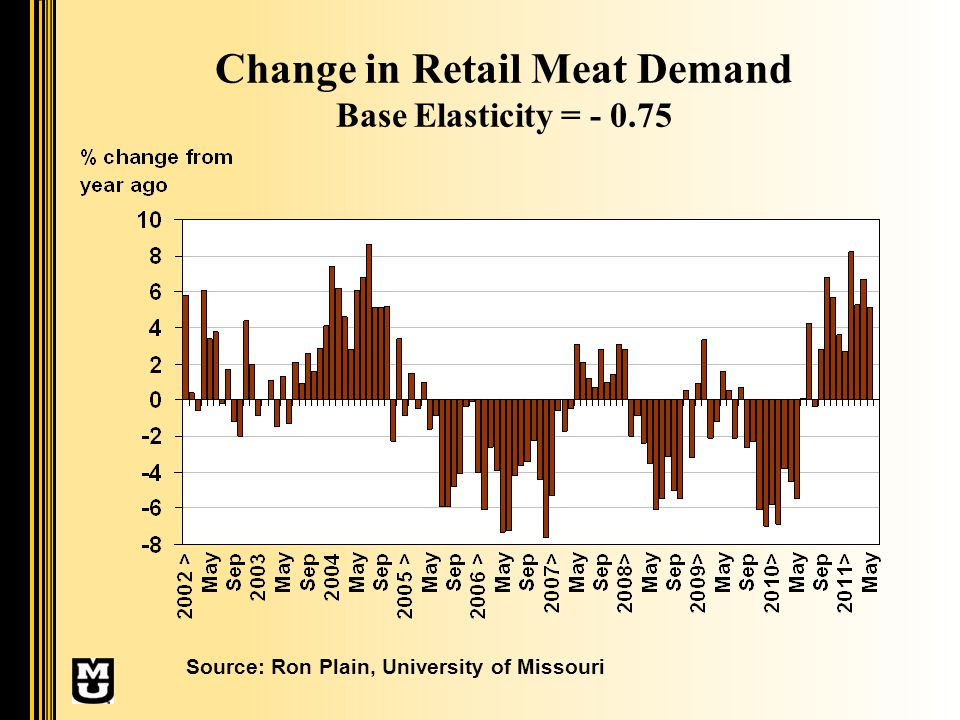 Change in Retail Meat Demand Base Elasticity = - 0.75 Source: Ron Plain, University of Missouri
