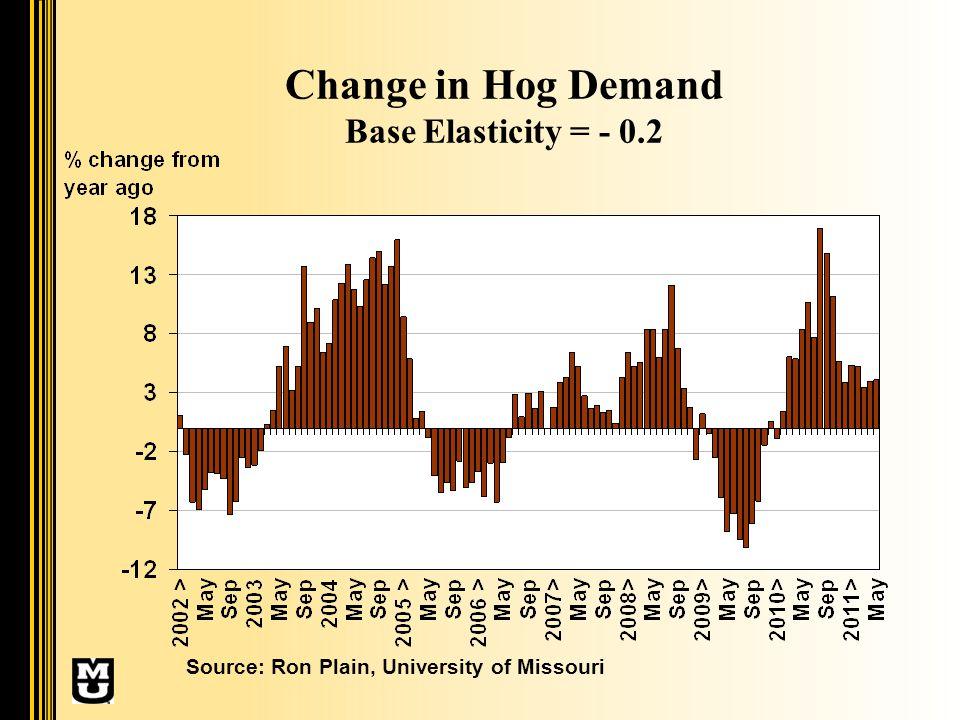 Change in Hog Demand Base Elasticity = - 0.2 Source: Ron Plain, University of Missouri