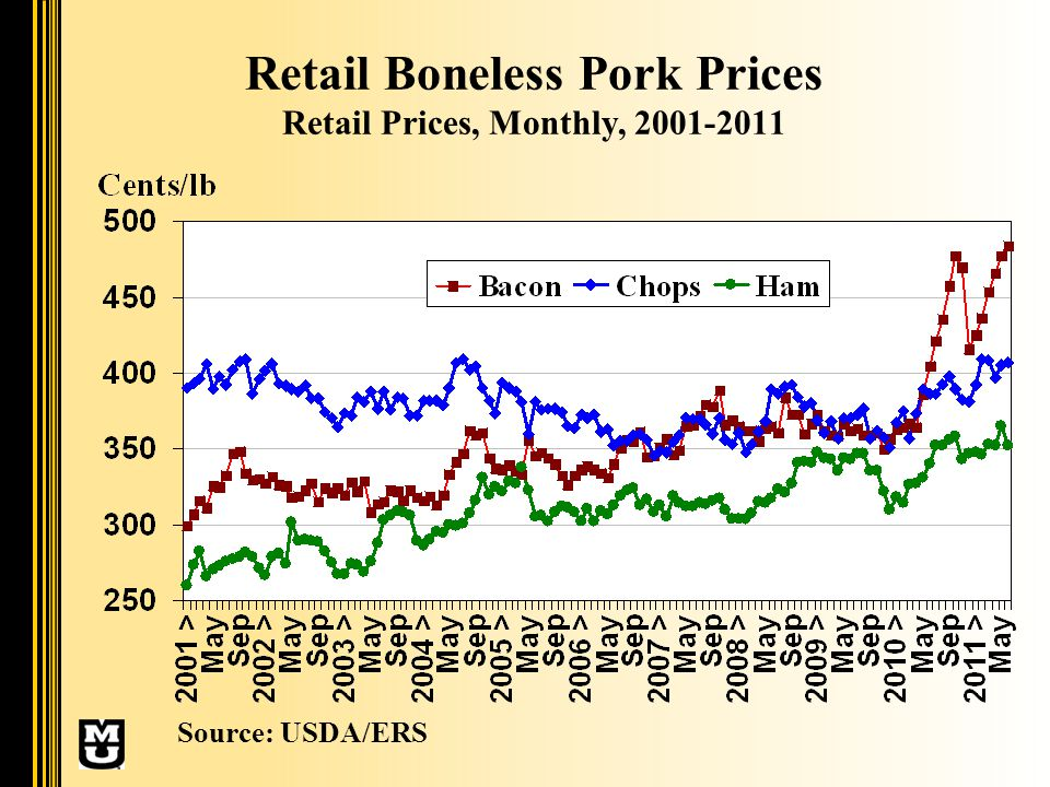 Retail Boneless Pork Prices Retail Prices, Monthly, 2001-2011 Source: USDA/ERS