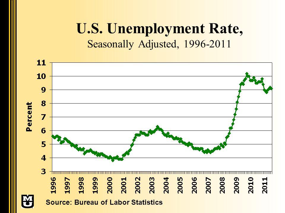U.S. Unemployment Rate, Seasonally Adjusted, 1996-2011 Source: Bureau of Labor Statistics