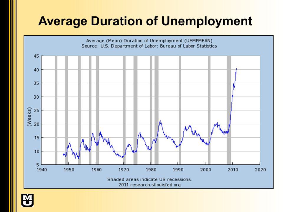 Average Duration of Unemployment