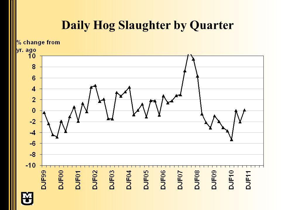 Daily Hog Slaughter by Quarter