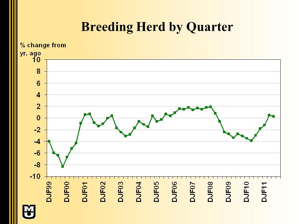 Breeding Herd by Quarter