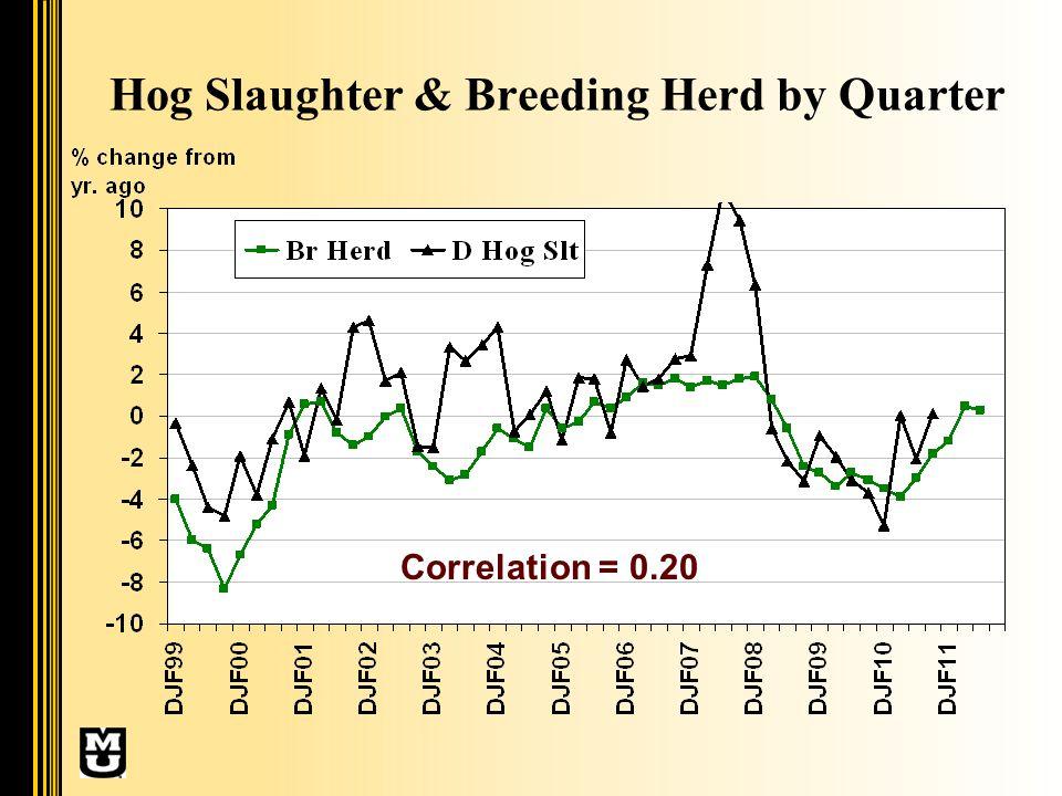 Hog Slaughter & Breeding Herd by Quarter Correlation = 0.20