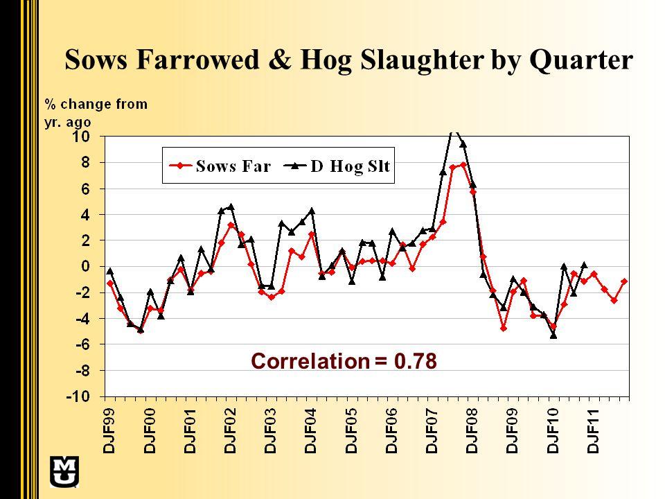Sows Farrowed & Hog Slaughter by Quarter Correlation = 0.78