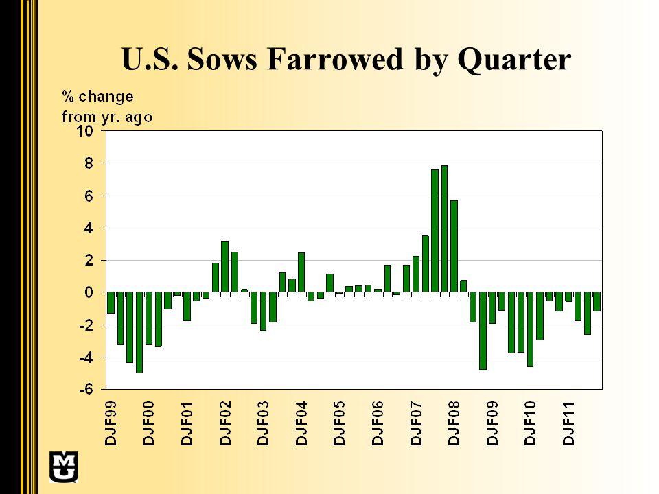 U.S. Sows Farrowed by Quarter