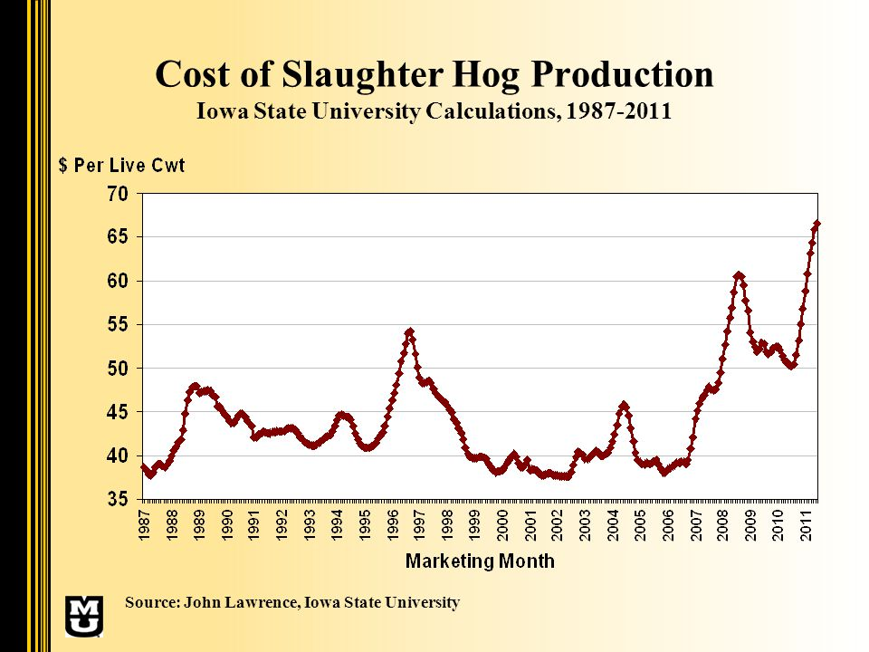 Corn Price & Cost of Hog Production Monthly, 1987-2011 Source: John Lawrence, Iowa State University