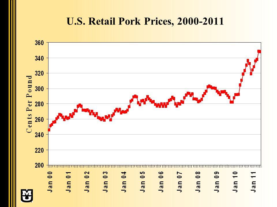 U.S. Retail Pork Prices, 2000-2011