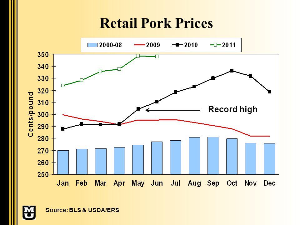 Retail Pork Prices Source: BLS & USDA/ERS Record high