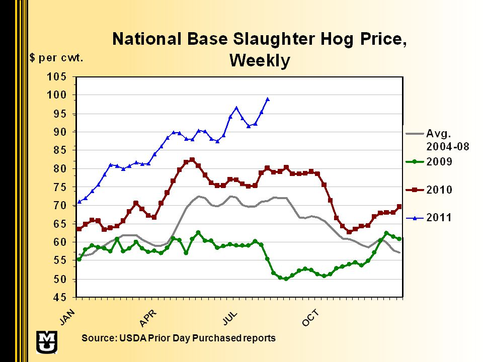 Source: USDA Prior Day Purchased reports