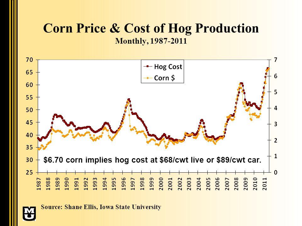 Iowa Farrow to Finish Profits, 1997-2011 Source: Shane Ellis, Iowa State University