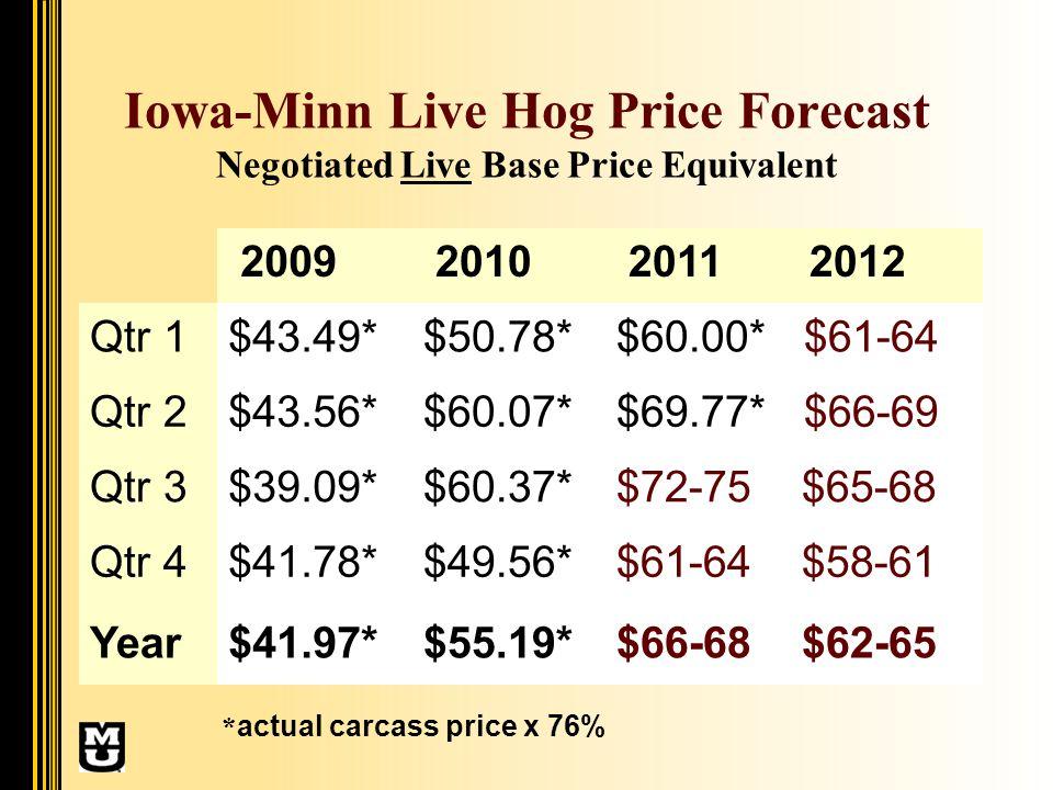 Iowa-Minn Live Hog Price Forecast Negotiated Live Base Price Equivalent 2009 2010 2011 2012 Qtr 1$43.49*$50.78*$60.00* $61-64 Qtr 2$43.56*$60.07*$69.77* $66-69 Qtr 3$39.09*$60.37*$72-75 $65-68 Qtr 4$41.78*$49.56*$61-64 $58-61 Year$41.97*$55.19*$66-68 $62-65 * actual carcass price x 76%