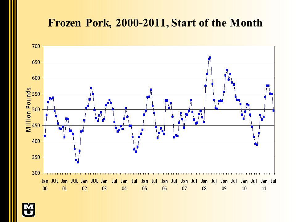 Frozen Pork, 2000-2011, Start of the Month