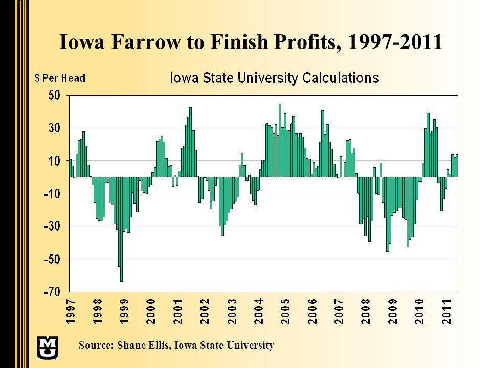 Monthly Profit Per Pig Source: Shane Ellis, Iowa State University