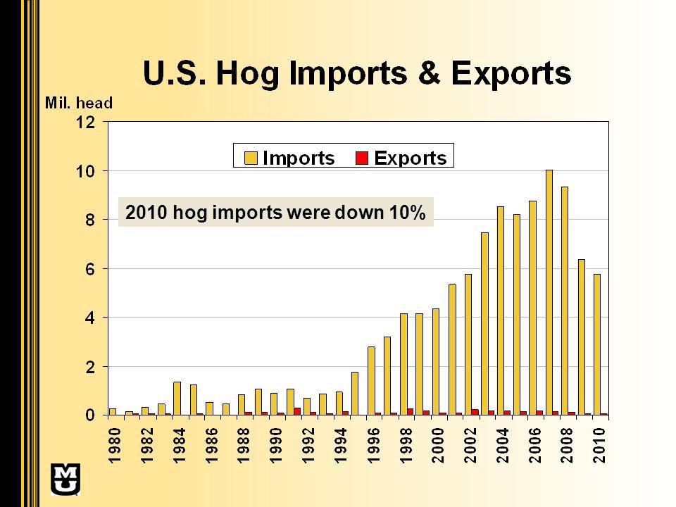 2010 hog imports were down 10%