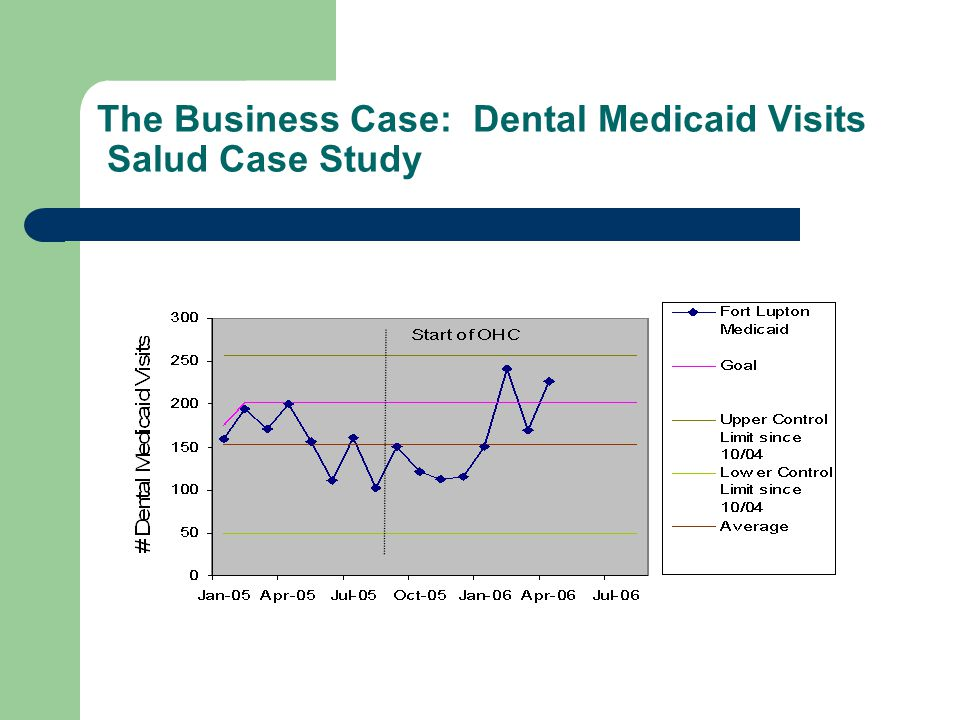 The Business Case: Dental Medicaid Visits Salud Case Study