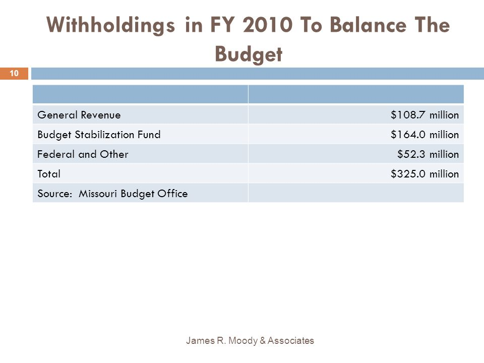 Withholdings in FY 2010 To Balance The Budget General Revenue$108.7 million Budget Stabilization Fund$164.0 million Federal and Other$52.3 million Total$325.0 million Source: Missouri Budget Office James R.
