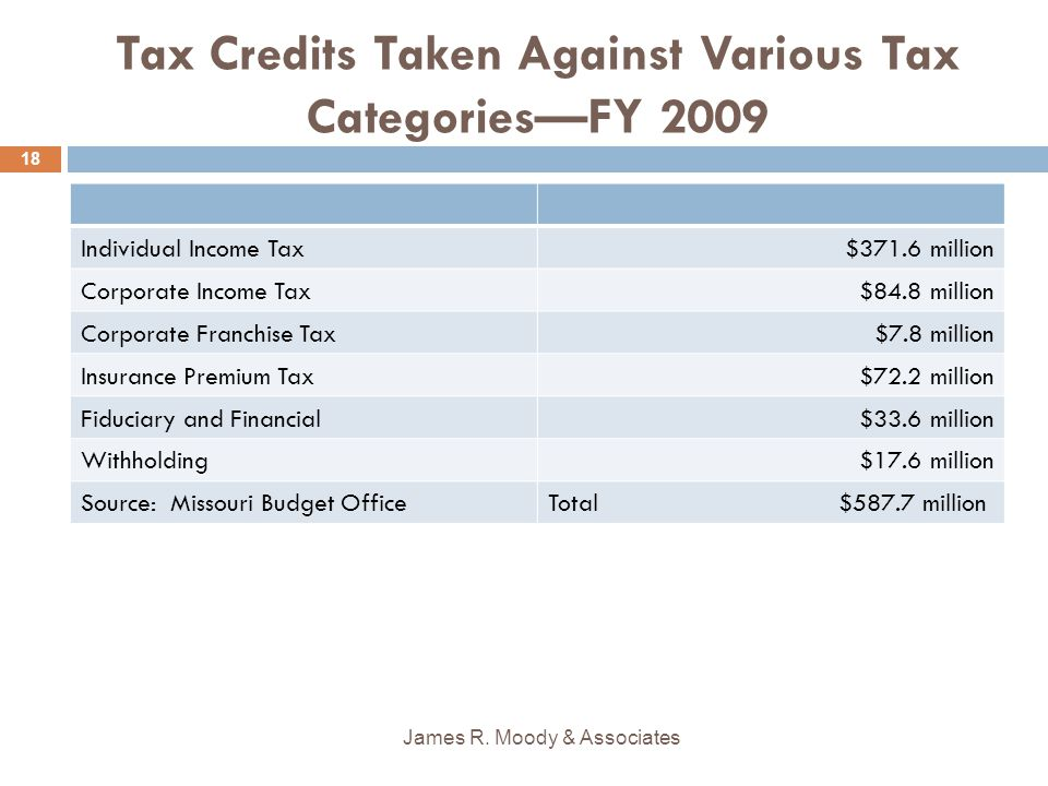 Tax Credits Taken Against Various Tax Categories—FY 2009 Individual Income Tax$371.6 million Corporate Income Tax$84.8 million Corporate Franchise Tax$7.8 million Insurance Premium Tax$72.2 million Fiduciary and Financial$33.6 million Withholding$17.6 million Source: Missouri Budget OfficeTotal $587.7 million James R.