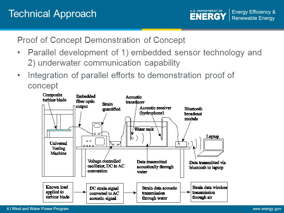 4 | Wind and Water Power Programeere.energy.gov Technical Approach Proof of Concept Demonstration of Concept Parallel development of 1) embedded sensor technology and 2) underwater communication capability Integration of parallel efforts to demonstration proof of concept