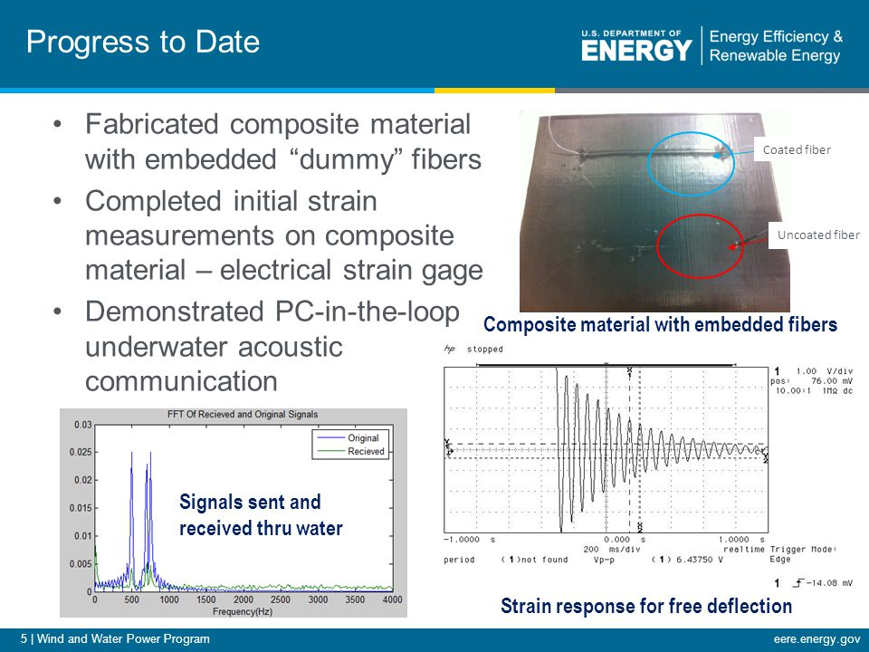 5 | Wind and Water Power Programeere.energy.gov Fabricated composite material with embedded dummy fibers Completed initial strain measurements on composite material – electrical strain gage Demonstrated PC-in-the-loop underwater acoustic communication Progress to Date Coated fiber Uncoated fiber Strain response for free deflection Composite material with embedded fibers Signals sent and received thru water
