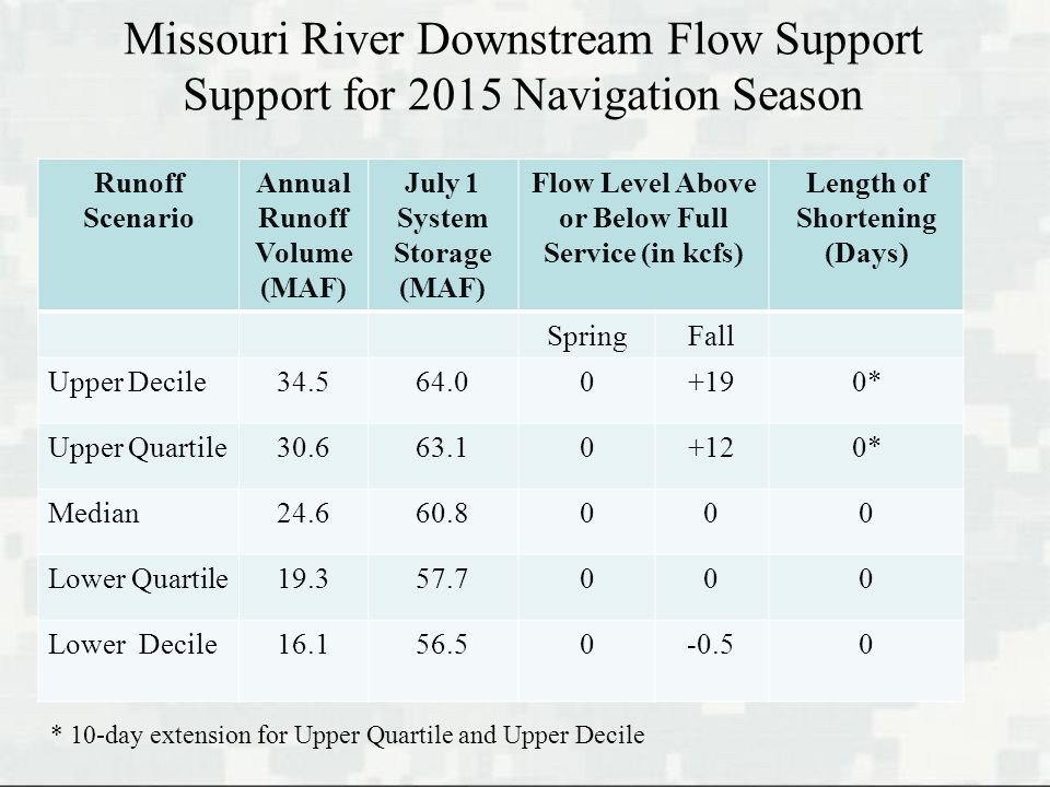 Missouri River Downstream Flow Support Support for 2015 Navigation Season Runoff Scenario Annual Runoff Volume (MAF) July 1 System Storage (MAF) Flow Level Above or Below Full Service (in kcfs) Length of Shortening (Days) SpringFall Upper Decile34.564.00+190* Upper Quartile30.663.10+120* Median24.660.8000 Lower Quartile19.357.7000 Lower Decile16.156.50-0.50 * 10-day extension for Upper Quartile and Upper Decile