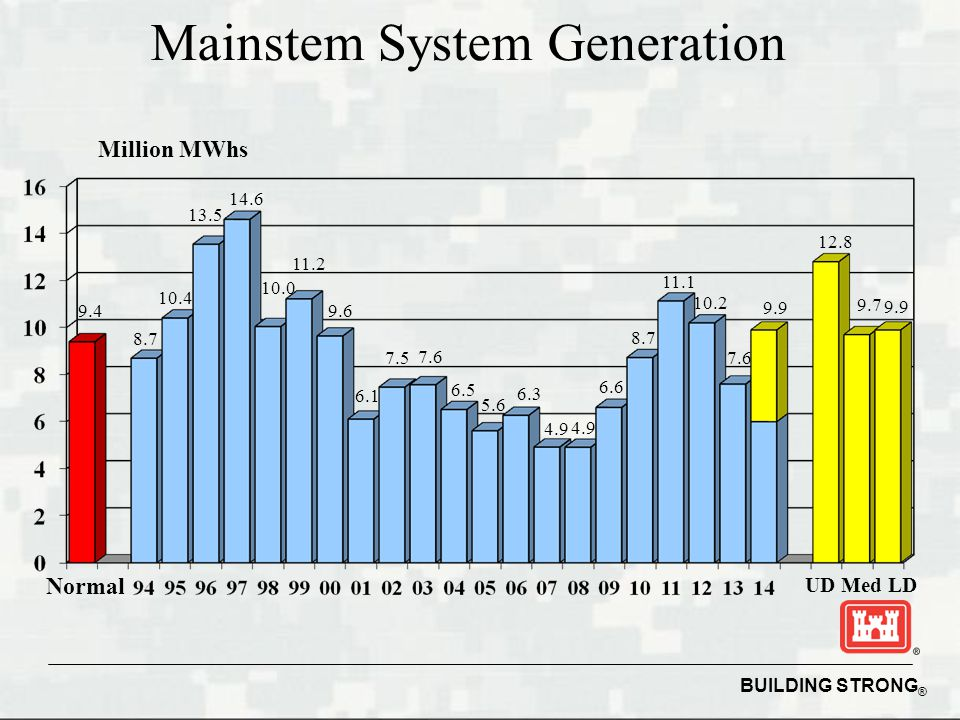 BUILDING STRONG ® Mainstem System Generation Million MWhs Normal UD Med LD 9.4 10.4 7.6 8.7 11.2 14.6 10.0 9.6 6.1 7.5 7.6 6.5 5.6 6.3 4.9 6.6 9.7 12.8 9.9 11.1 13.5 4.9 8.7 10.2 9.9