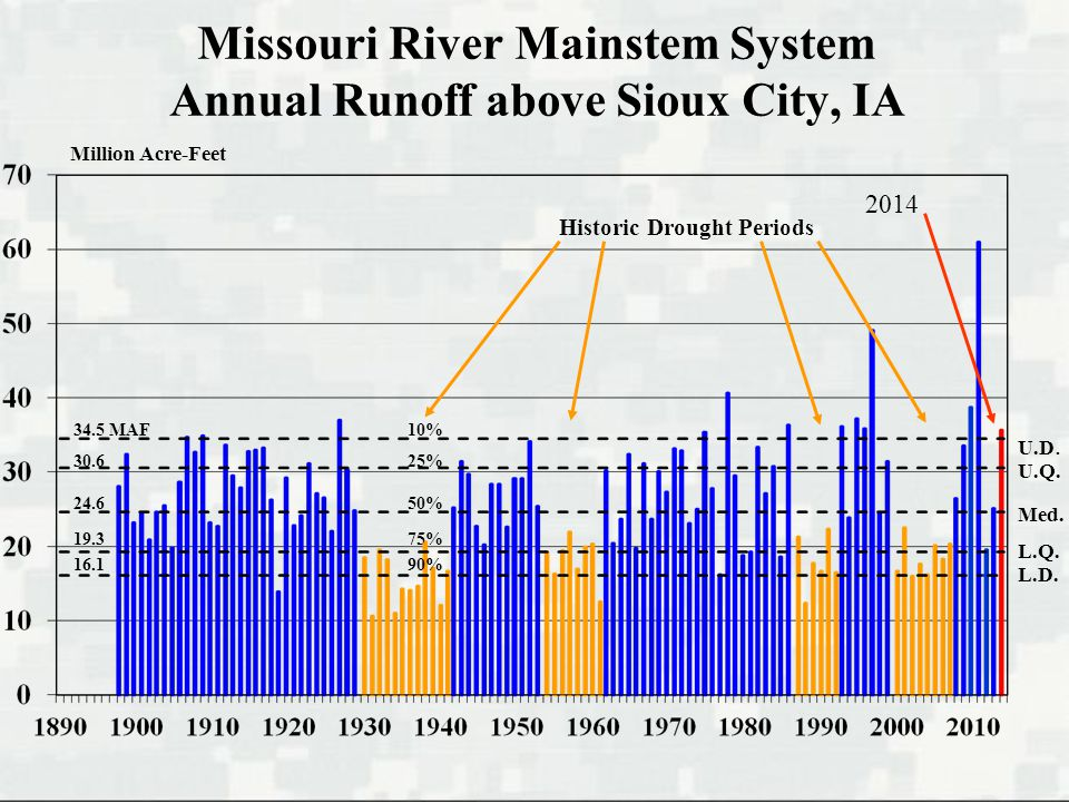 Missouri River Mainstem System Annual Runoff above Sioux City, IA Million Acre-Feet U.D.