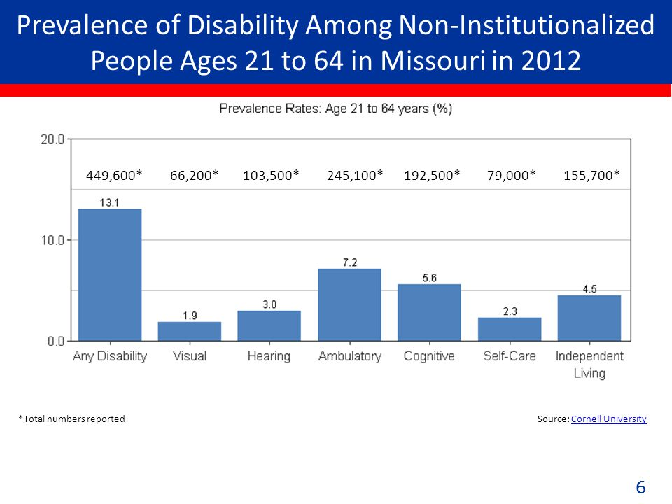 66 Prevalence of Disability Among Non-Institutionalized People Ages 21 to 64 in Missouri in 2012 449,600* 66,200* 103,500* 245,100* 192,500* 79,000* 155,700* *Total numbers reported Source: Cornell UniversityCornell University