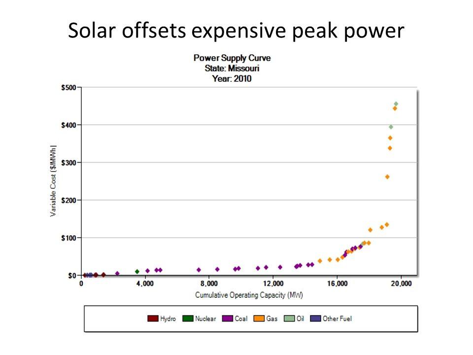 Solar offsets expensive peak power