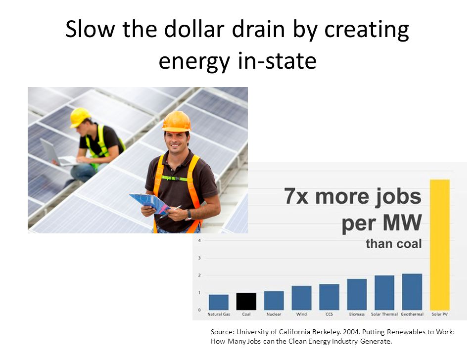 Slow the dollar drain by creating energy in-state Source: University of California Berkeley. 2004. Putting Renewables to Work: How Many Jobs can the C