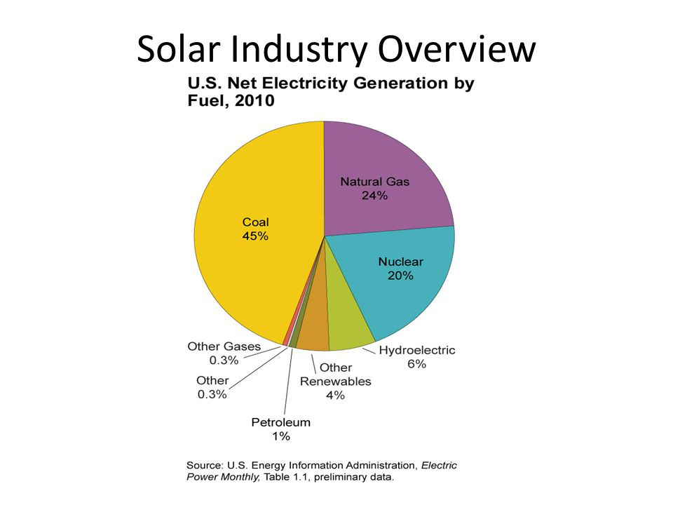 Solar Industry Overview