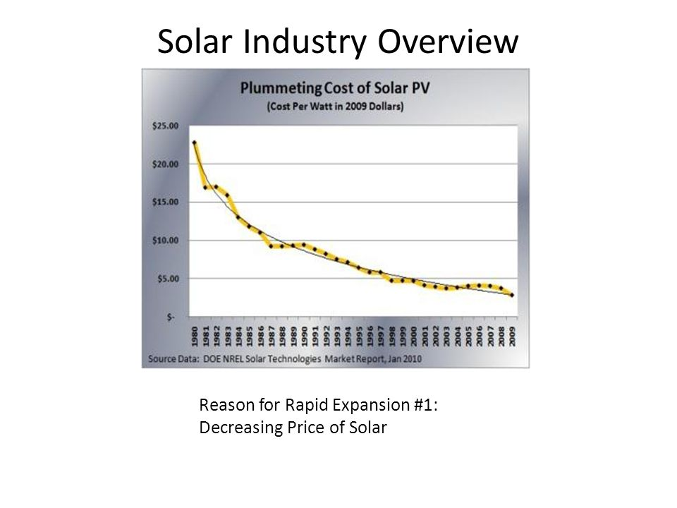 Reason for Rapid Expansion #1: Decreasing Price of Solar