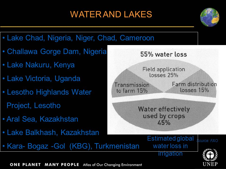 Lake Chad, Nigeria, Niger, Chad, Cameroon Challawa Gorge Dam, Nigeria Lake Nakuru, Kenya Lake Victoria, Uganda Lesotho Highlands Water Project, Lesotho Aral Sea, Kazakhstan Lake Balkhash, Kazakhstan Kara- Bogaz -Gol (KBG), Turkmenistan WATER AND LAKES Estimated global water loss in irrigation Source: FAO