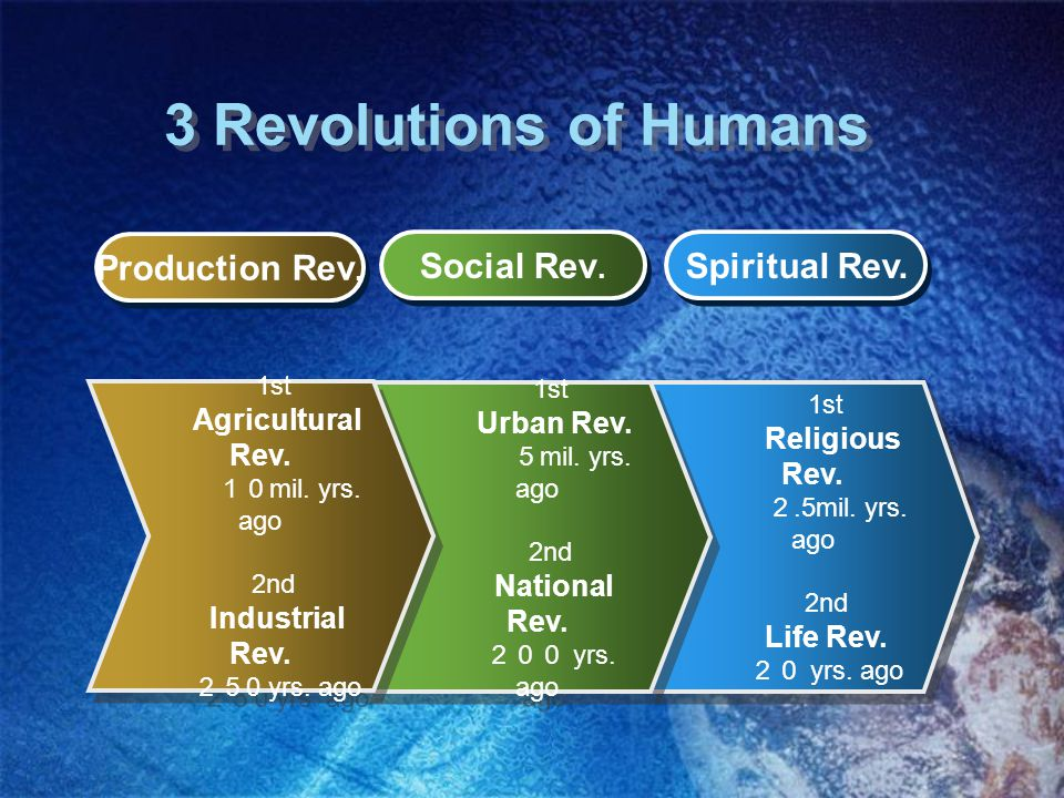 3 Revolutions of Humans 1st Religious Rev. 2.5mil.