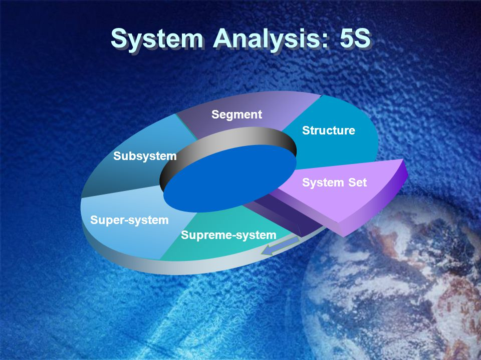 System Analysis: 5S Subsystem Super-system Supreme-system System Set Structure Segment