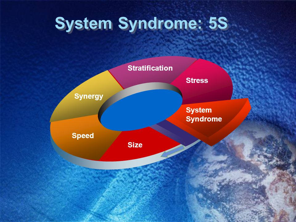 System Syndrome: 5S Synergy Speed Size System Syndrome Stress Stratification