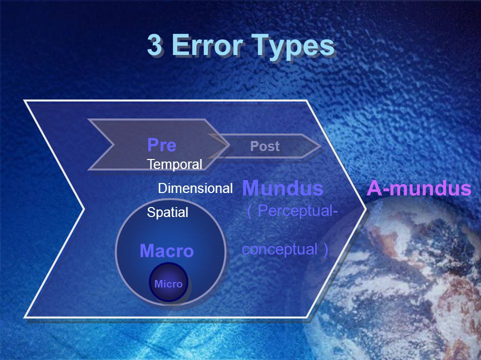 3 Error Types Post Pre Mundus ( Perceptual- conceptual ) A-mundus Macro Micro Temporal Dimensional Spatial